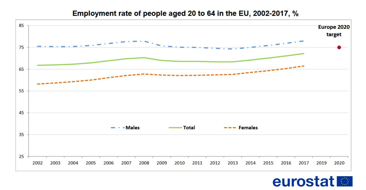The EU reached a new peak in employment rate! In 2017, the employment rate of people aged 20 to 64 in the European Union stood at 72.2%, up compared with 2016. The upward trend is visible both for women and men→ https://t.co/ZI6MUTLutf