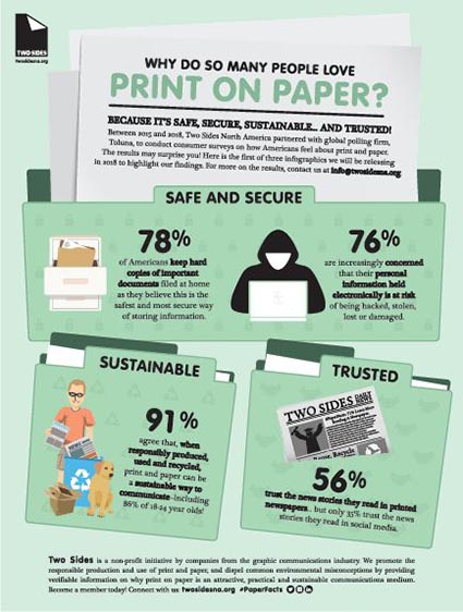 Why Do So Many People Love #Print on #Paper?  http:// whattheythink.com/news/89630-why -do-so-many-people-love-print-paper-two-sides-releases-first-three-new-infographics/ &nbsp; … <br>http://pic.twitter.com/0vzrZQDcfl