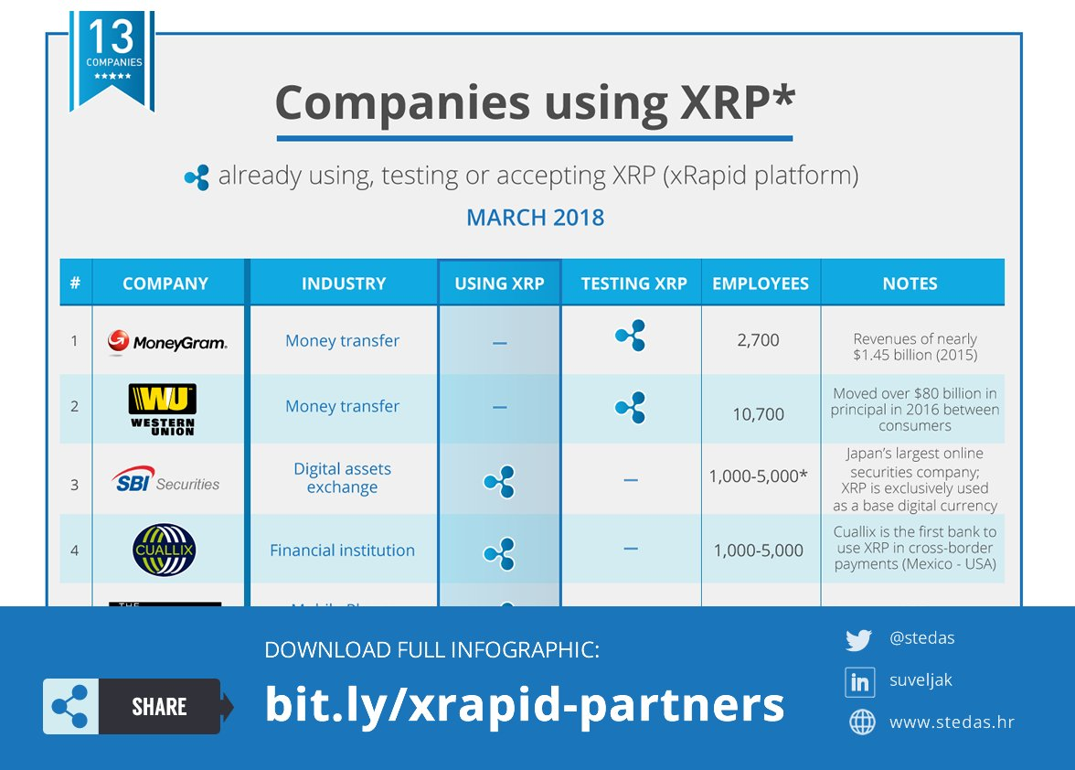 Excited about Ripple&#39;s xRapid partnerships! 13 (for now) ... &gt;&gt;  http:// bit.ly/xrapid-partners  &nbsp;    #XRP #XRPthestandard #Ripple $XRP #XRParmy #cryptocurrency #crypto #fintech #altcoins<br>http://pic.twitter.com/eXzJnWpr2x