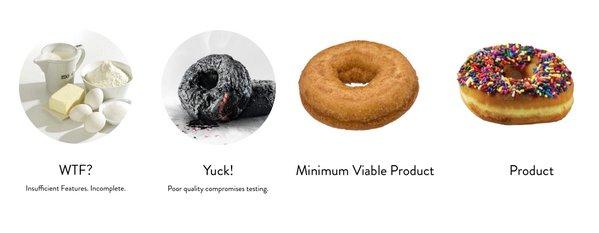 Le #MVP : Minimum Viable Product : intérêt, construction, objectifs... La semaine prochaine : #WorkshopsByNI Gratuit, informations : https://t.co/lPnVGiOF7X https://t.co/HNxZYCS1bb