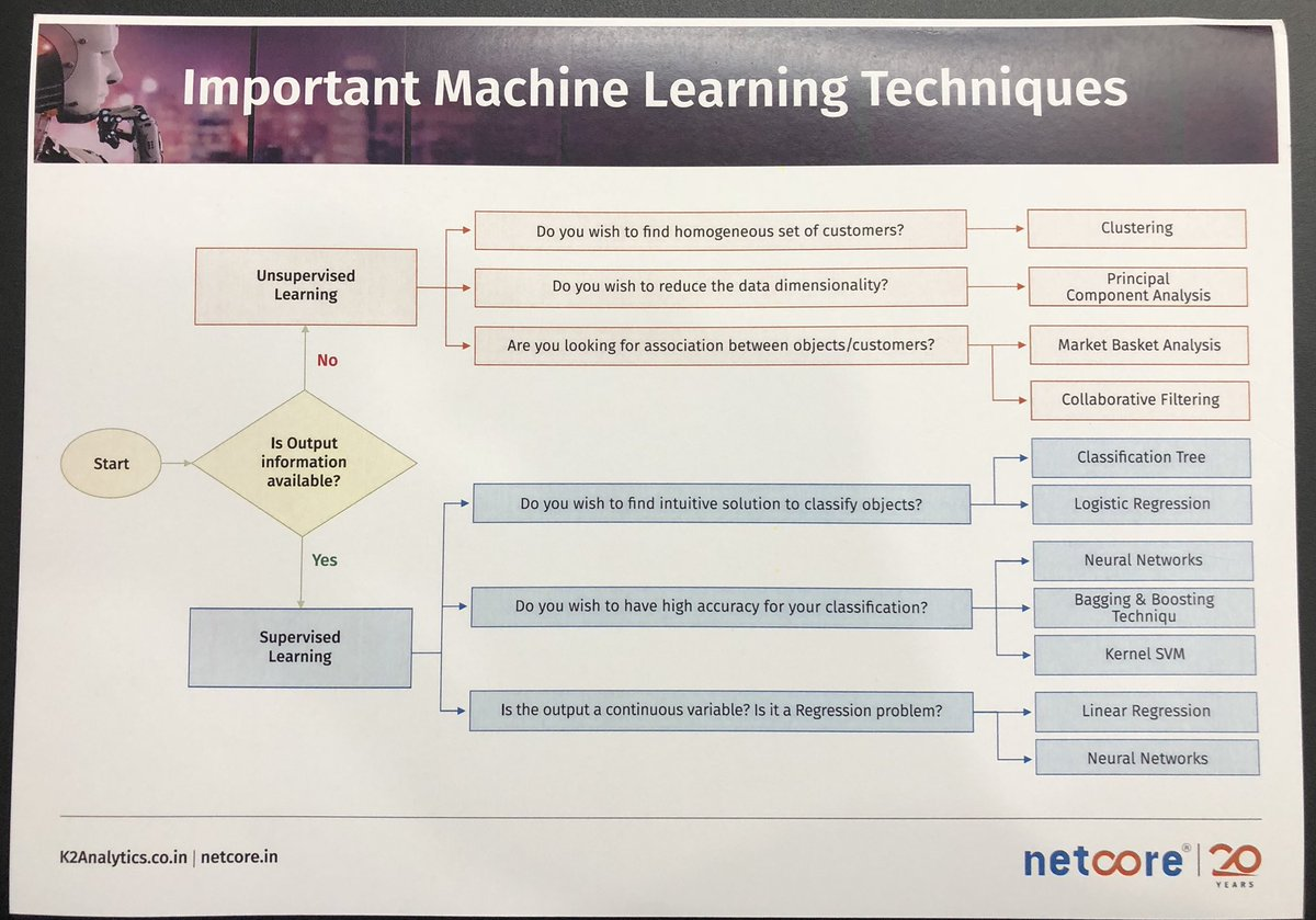 Key Machine Learning Techniques #AI #AImarketing - #Clustering #MarketBasket #LogisticRegression #NeuralNetworks #LinearRegression <br>http://pic.twitter.com/Xb5ipoXj1C