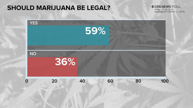 CBS News poll: Most Americans – six in 10 – think marijuana should be legal https://t.co/qbPEtnnlsG https://t.co/q7uYARX463