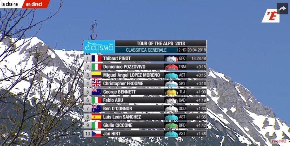 Le classement général final du Tour des Alpes 2018 remporté avec brio par Thibaut Pinot. Non seulement il était plus fort physiquement, mais il a également maitrisé tactiquement ses adversaires. #TotA