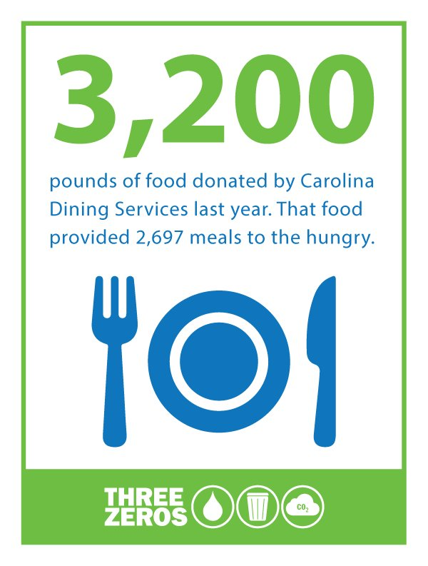 .@CDSatUNC knows that sustainability means not only giving back to the environment but also the community #UNCThreeZeros ♻️https://t.co/mjR0ewX706 Graphic via @Sustainable_UNC https://t.co/vuuc1Y6mv2