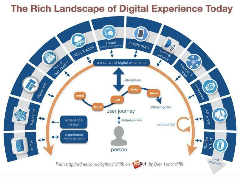 The rich landscape of #DigitalExperience {Infographic}   [@jblefevre60 @cloudpreacher @Fisher85M] #bigdata #fintech #IoT #AR #VR #AI #ML #bots #APIs #wearables<br>http://pic.twitter.com/jxQFU9NiI8
