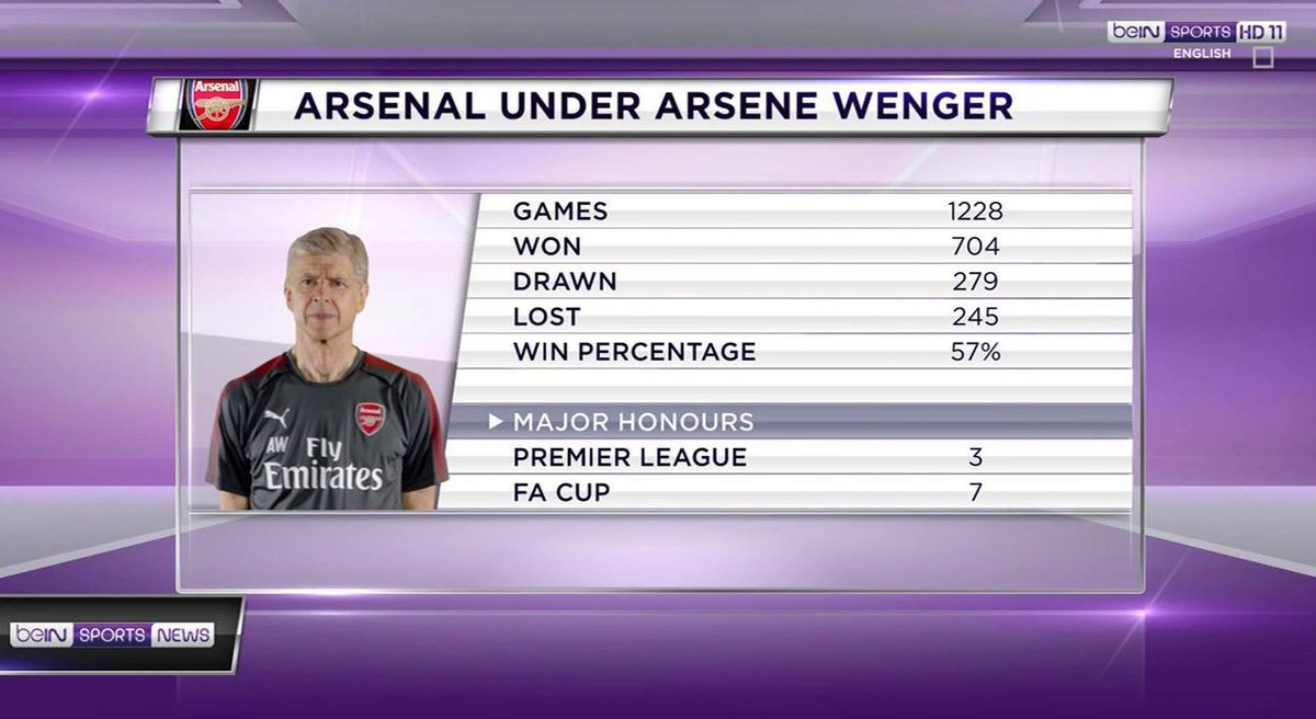 Wenger's record at @Arsenal 👇  #PL #AFC