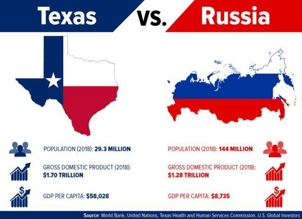 Which has the bigger economy: Texas or Russia? https://t.co/JKiAB1EXS6