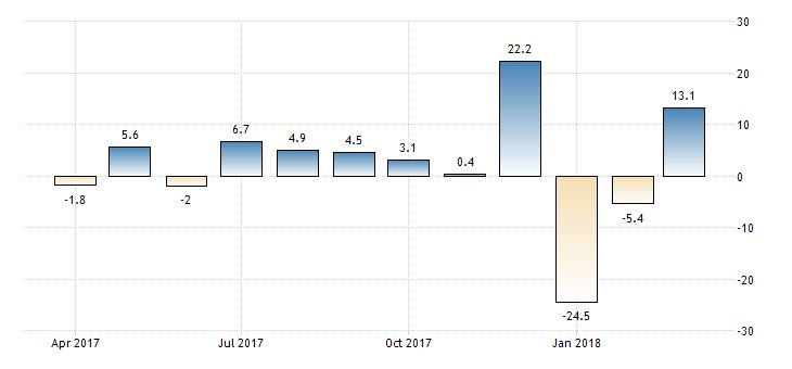 #Ukraine Retail Sales month-on-month at 13.1%  https://t.co/RAEVKvfDnD