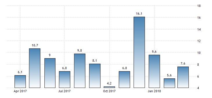 #Ukraine Retail Sales year-on-year at 7.6%  https://t.co/y6ajBGOOuF