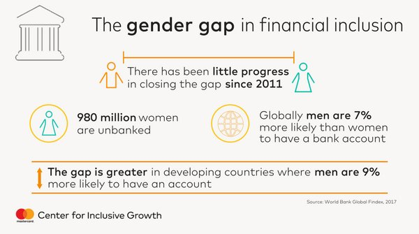 The gender gap, 9%, has remained since 2011. Some countries have made a lot of progress, but others have a long way to go. We need to tell leaders &amp; private sectors it's something they need to pay attention to. Queen Maxima @UNSGSA #FinAccess2020 #financialinclusion <br>http://pic.twitter.com/WUsJ7Ibj6B