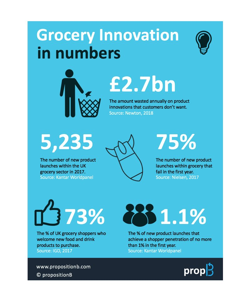 According to @Newton_Europe food manufacturers and retailers in the UK grocery industry waste £2.7 billion annually on product innovations that consumers do not want or prove too expensive to produce #FMCG #Innovation #proposition<br>http://pic.twitter.com/4LWfXLI4El
