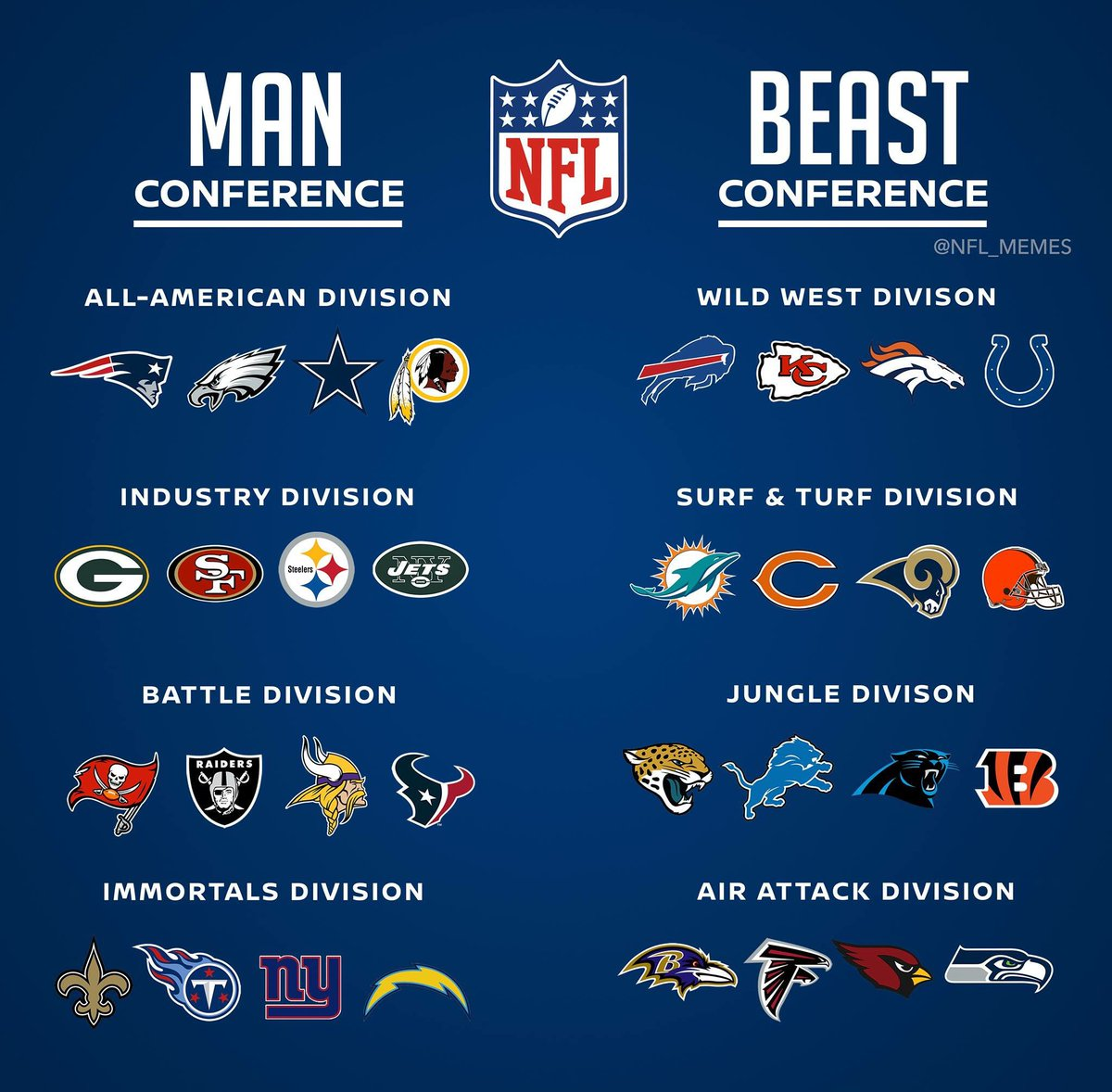 Would it be cool for the NFL to realign conferences like this for a season? 🤔