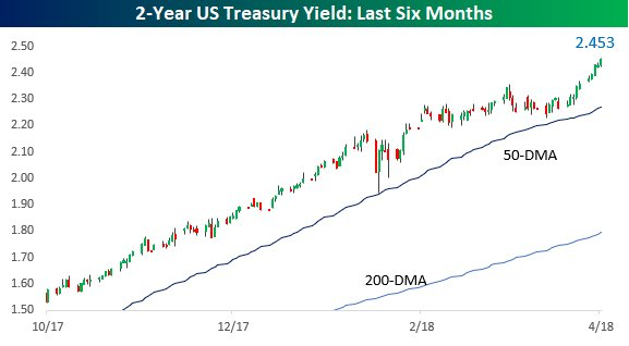 The chart of the 2-year yield looks an awful like the S&P 500's chart from last year.