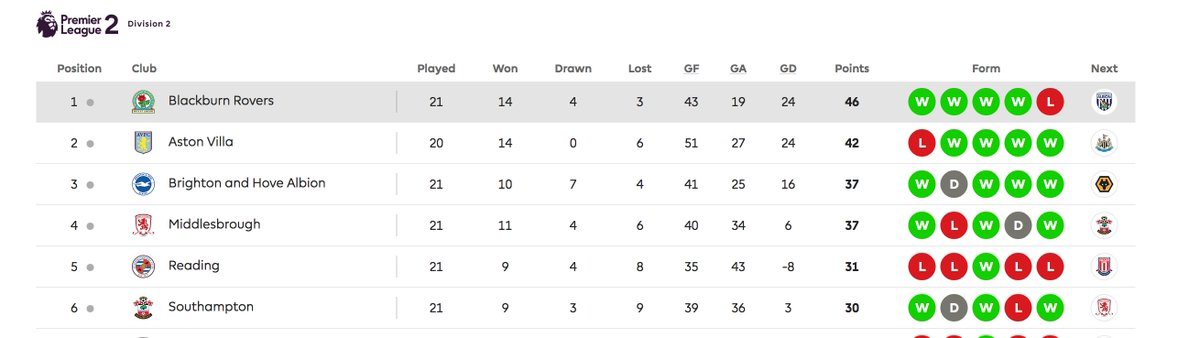 📈 The state of play in #PL2 Divison 2 ahead of tonight's game at @NUFC.  Win this, our game in hand, and it goes down to the wire on Monday night. C'mon, lads! 👊  #AVFC #UTV