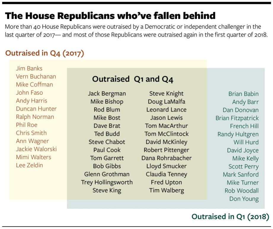 With more than 40 GOP incumbents bringing in less than at least one of their Democratic challengers in the first quarter, some top House Republicans are telling members to step up their game and prepare for the worst, writes @allymutnick https://t.co/k7NKVFIECQ
