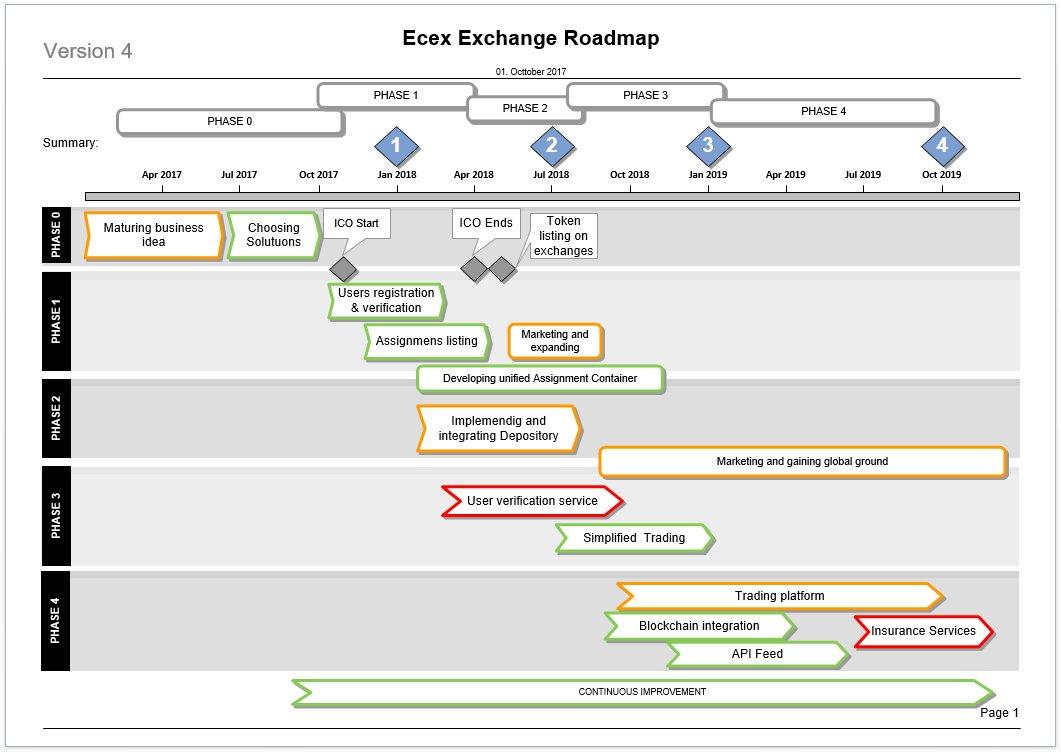 Roadmap , Token trade time  http:// Ecex.Exchange  &nbsp;     #bitcoin #ZigguratICO #blockchain #crypto #ico #trading #ethereum  #eth #btc  #cryptocurrencies  $AMZN $ETSY $BABA $WMT $TGT $KR $JPM $FB $WFC $GOO $TWTR   $agn $aapl $brk $crm $cmg $dis $f $QQQ  $ibm $LABU  $TSLA<br>http://pic.twitter.com/E0pWEk9rrC