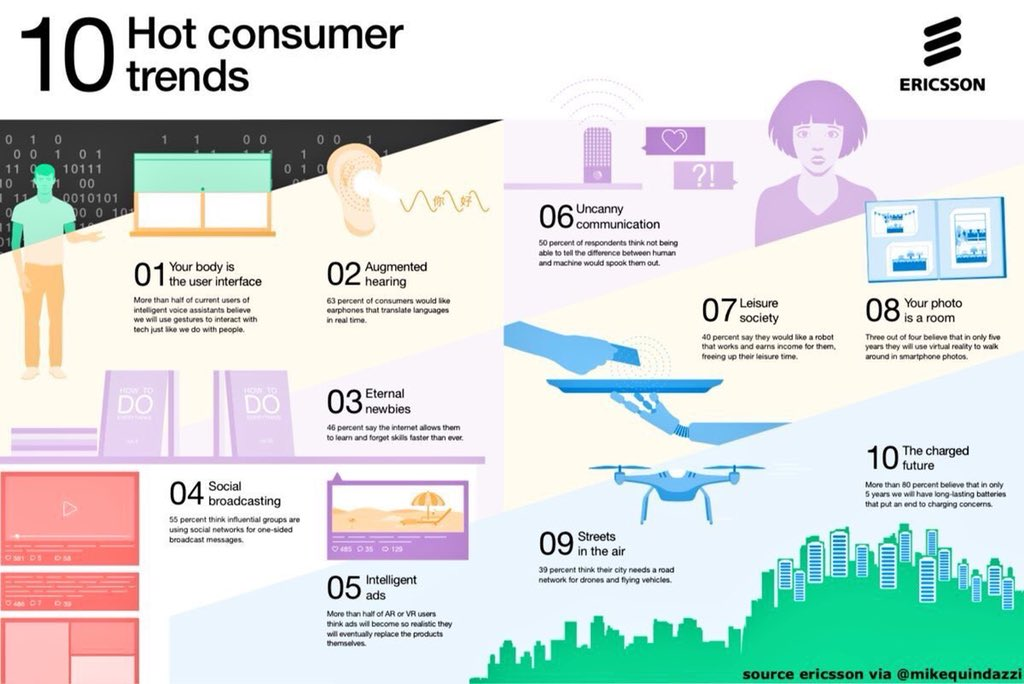 10 Hot Consumer Trends   #AI #IoT #Wearables #Drones #VR AR #AutonomousVehicles #Startup #Disrupt #eCommerce #DX #UX #CX By @Ericsson   Via @MikeQuindazzi @GrowUrStartup @evankirstel   #WearableTech<br>http://pic.twitter.com/UTjLlelroi