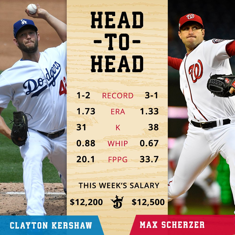 Aces collide tonight as @ClaytonKersh22 & @Max_Scherzer face off in the first matchup of pitchers with at least 3 Cy Young awards each since July 2006 (Roger Clemens vs. Greg Maddux). Who are you handing the ball to?  (h/t @ESPNStatsInfo)