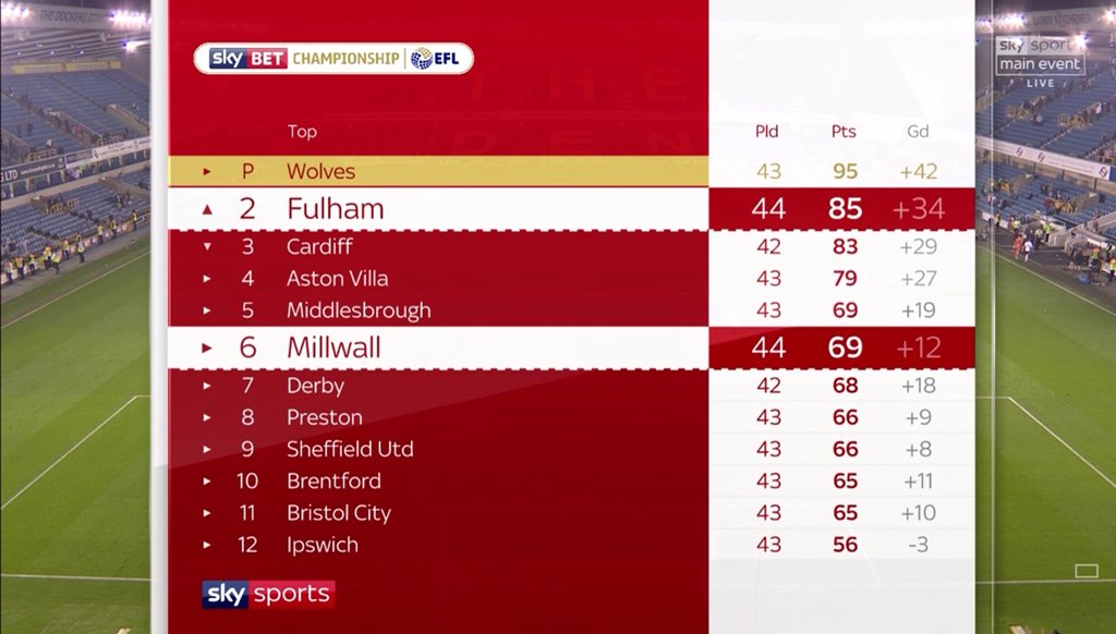 Fulham's unbeaten run in @SkyBetChamp is extended to 22 games - the joint best by any team in the top 4 divisions this season, together with Man City (Aug-Jan)