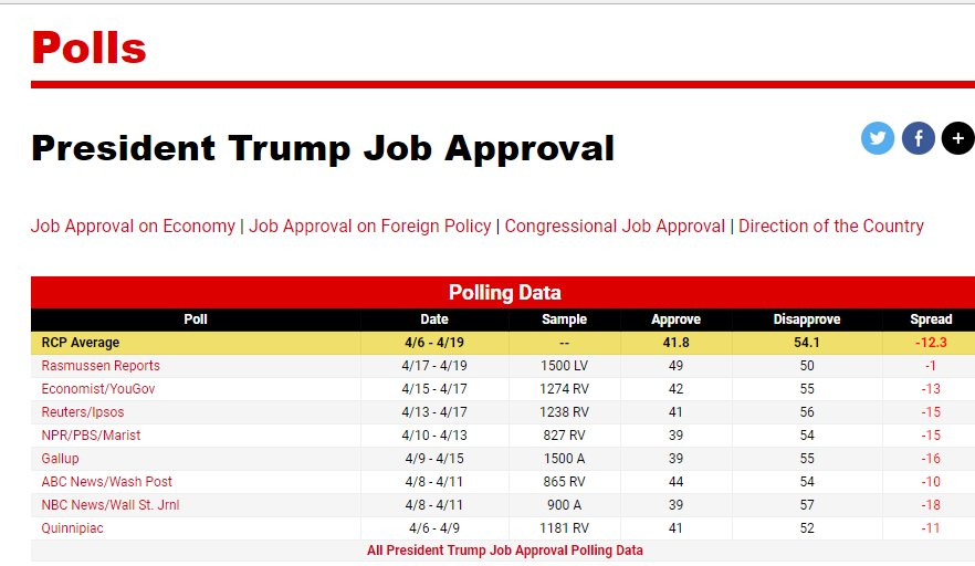 The Real News Media has tallied demented #dumpsterfire @POTUS's poll numbers and he's right--he does have his highest poll numbers since the election--as in his Disapproval Rating, which skyrocketing, even on his biased, beloved Rasmussen. The end is nigh-ish. #TrumpResignNow