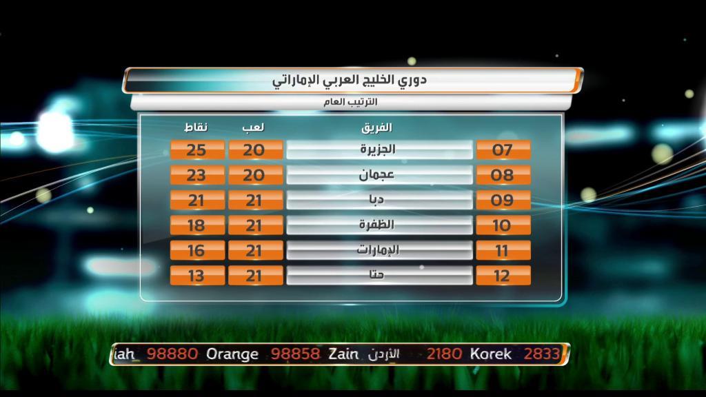 جدول ترتيب دوري الخليج العربي الإماراتي...