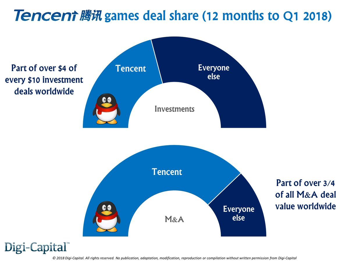Tencent is the biggest fish in the $22 billion game investment pond  https:// buff.ly/2Hz964G  &nbsp;   #gamedev #indiedev #indiegame #IndieGameDev #unity3d #SocialMedia #android #Androidgames #AndroidDev #androidapps #NeverGiveUp #mobilegames #mobile #Tencent #Investment<br>http://pic.twitter.com/PVVhDwu1ge