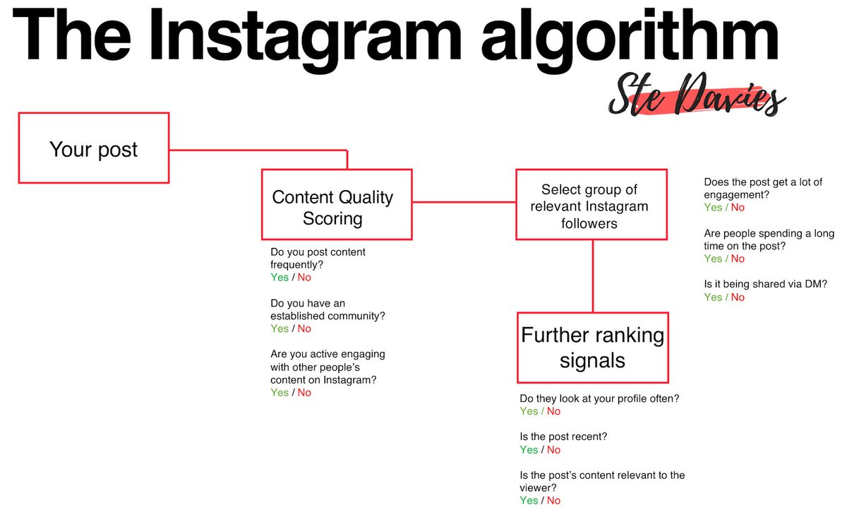 A Guide to Decoding the Social Media Algorithms in 2018 https://t.co/1wOxf7B37S