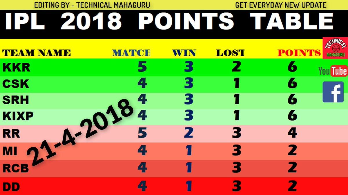 Technical Mahaguru On Twitter Ipl 2018 Points Table Update