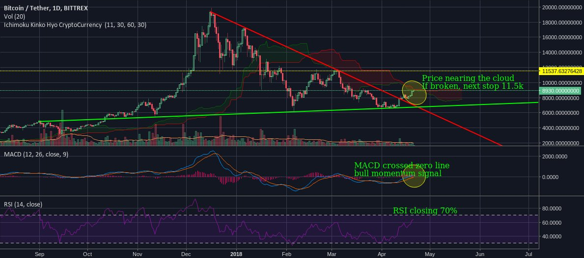 BTC/USDT downtrend over, now what next? https://t.co/G21i54fSQk √ Trade Crypto via https://t.co/vad67YdS7G