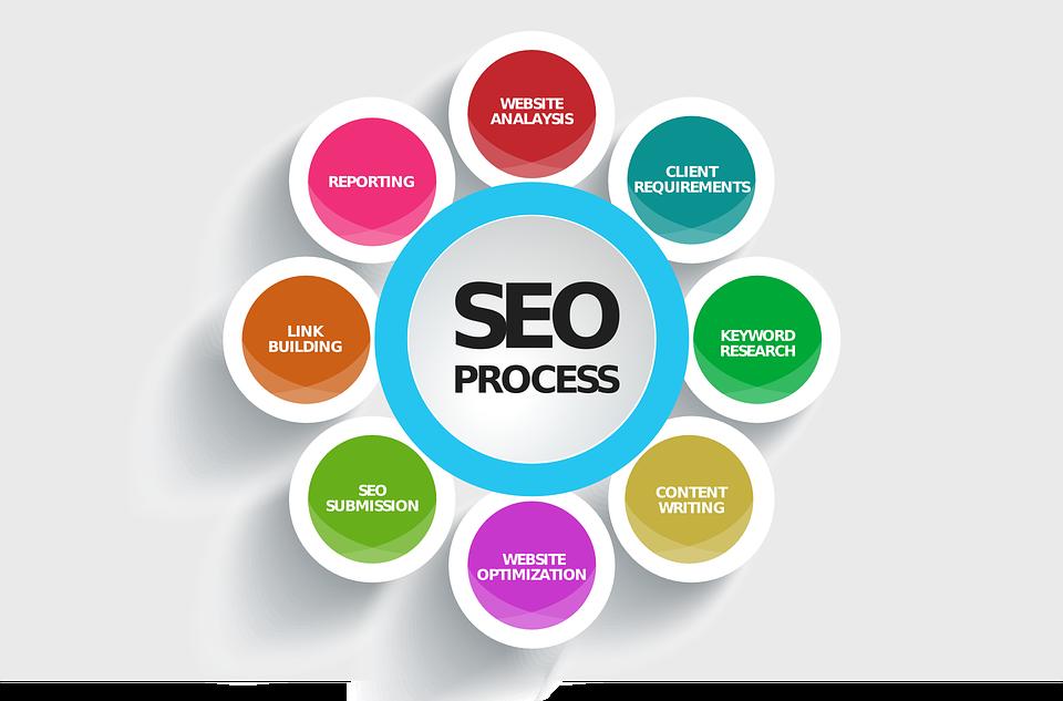 #4and4Most #Important #SEOMetrics #SEOworld,#digitalworld,#digitalocean,#seotips,#seohacks,#seoland,#localseo,#organicsearch,#keywords,#seostradgey,#Statistics ,#bigdata  1. Keyword Performance  2. Organic Click-Through Rate  3. Conversion Rates and Bounce Rates  4. Inbound Links<br>http://pic.twitter.com/cnVh2Iz0GO