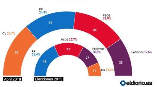 ENCUESTA| CELESTE-TEL: El Partido Popular perdería el Gobierno de Madrid en beneficio de Ciudadanos tras el escándalo Cifuentes https://t.co/65blspvI0o La analiza @gonzalocortizo
