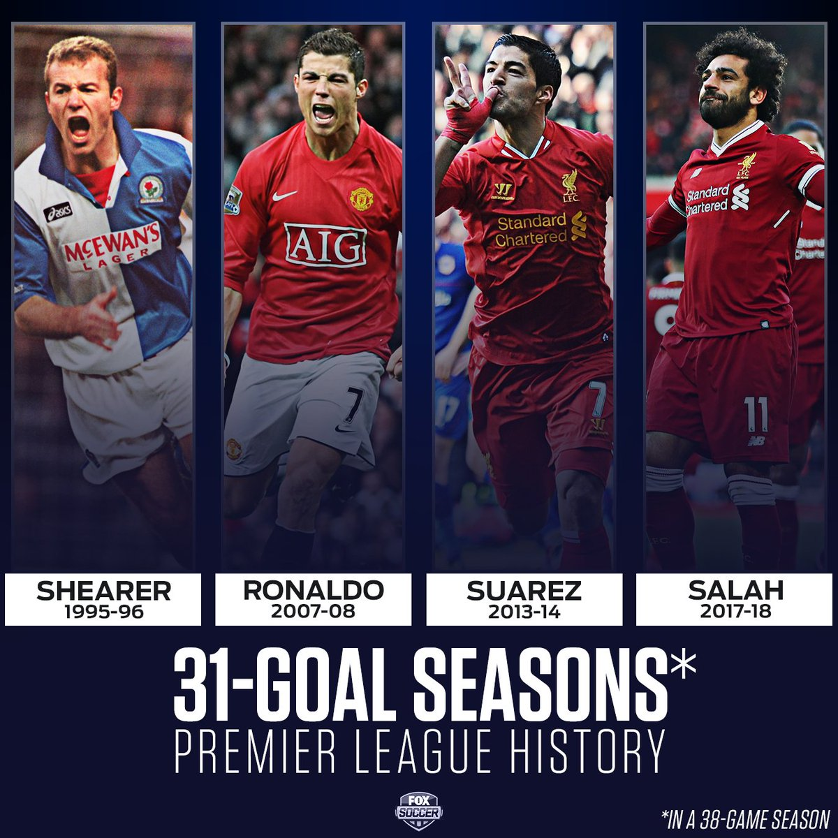 Mohamed Salah has equaled the single-season Premier League goals record for a 38-game season.   Three games to play. 🔥