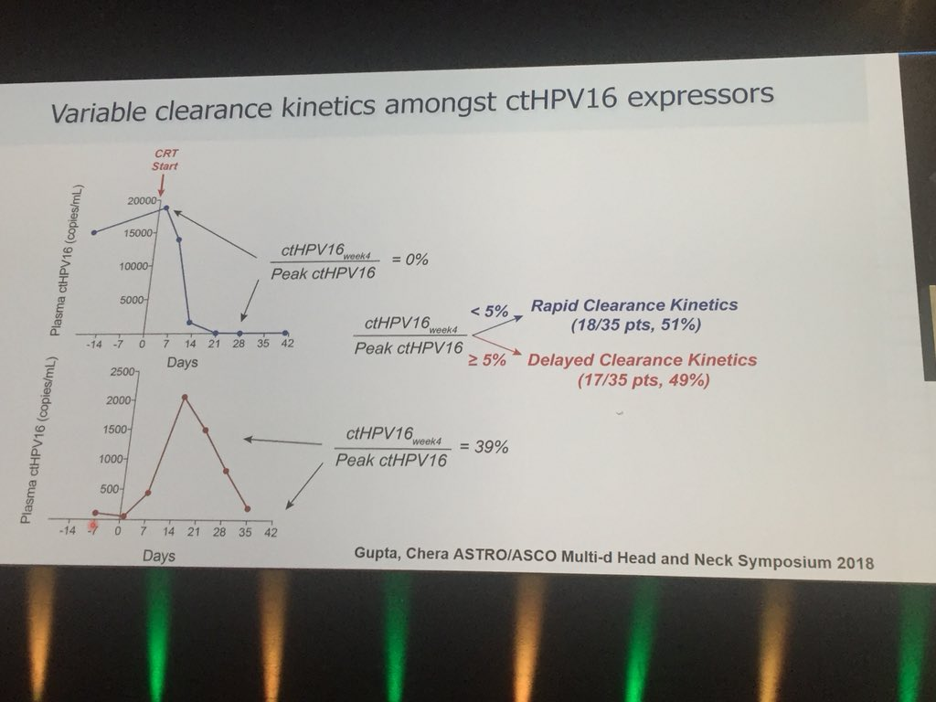 Dr Chera From UNC Presenting Data On Circulating Tumor DNA For HPV Driven Oropharyngeal Cancer As A Potential Prognostic Marker ESTRO37 Hncsm
