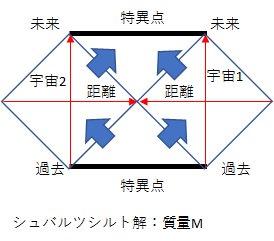 Etiqueta #ペンローズ図 en Twit...