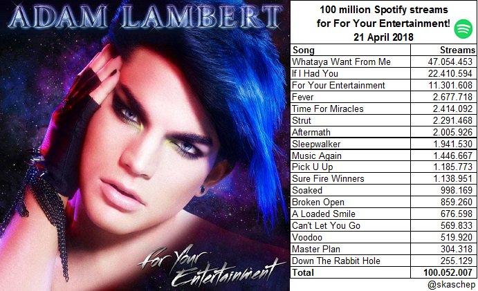 Congrats @AdamLambert with  million streams on @Spotify for your album #ForYourEntertainment!  Now 100,052,007 streams!  (21 April 2018) #NowPlaying  https:// open.spotify.com/album/2OkC5Juj OSTWWSx4F5IbLO?si=cV1uLfhFT1-7Jxc6jk38_A &nbsp; … <br>http://pic.twitter.com/9nfx6L9u2H