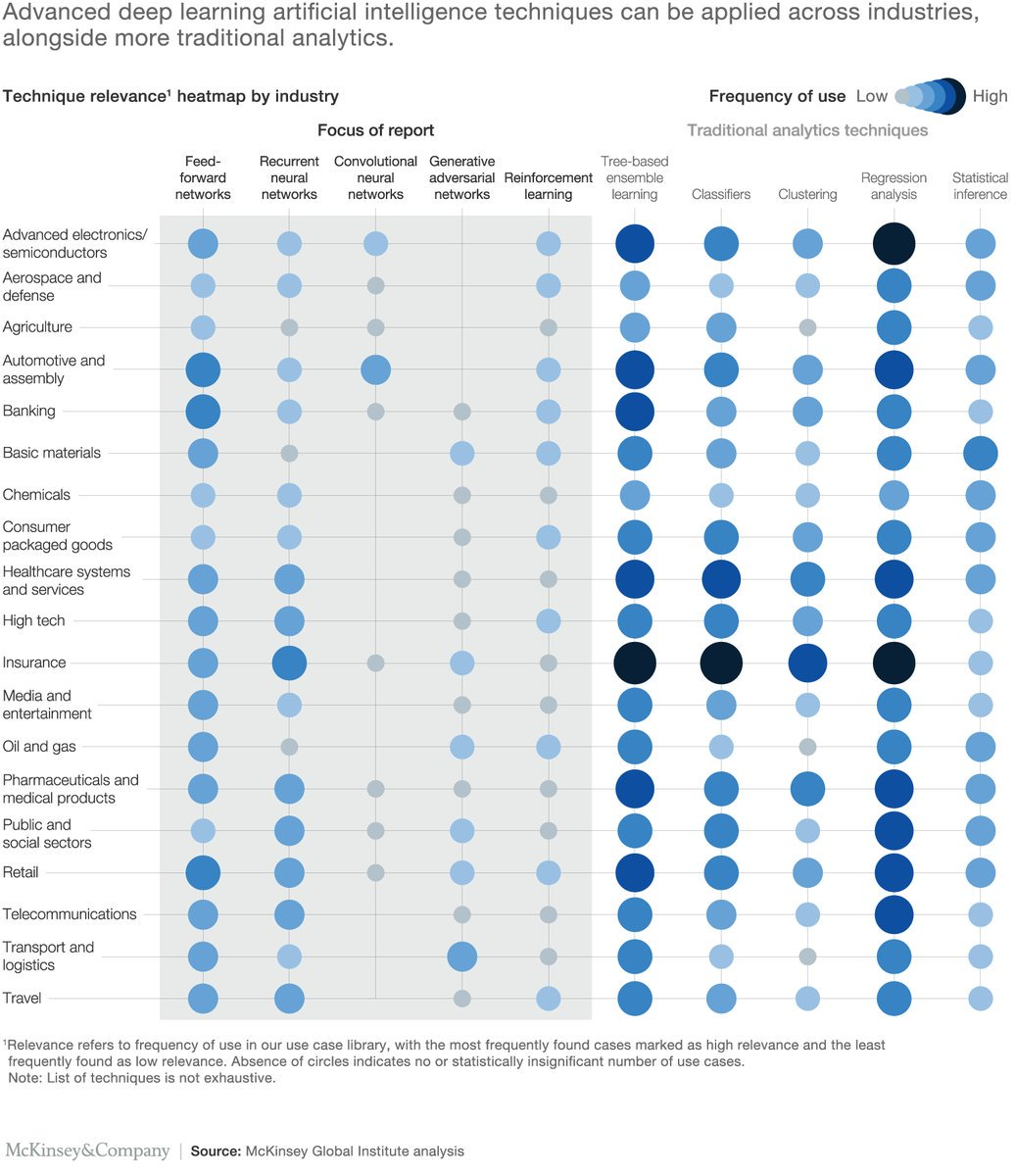 Excellent, McKinsey Notes From The #AI frontier - Insights From Hundreds Of Use Cases  McKinsey_MGI McKAnalytics   #MachineLearning #DeepLearning #BigData #Fintech #Insurtech #Datascience #ML #DL #Robotics #tech  https://www. mckinsey.com/~/media/mckins ey/global%20themes/artificial%20intelligence/notes%20from%20the%20ai%20frontier%20applications%20and%20value%20of%20deep%20learning/mgi_notes-from-ai-frontier_discussion-paper.ashx &nbsp; …  <br>http://pic.twitter.com/1wP1jKSbzg via DeepLearn007 …