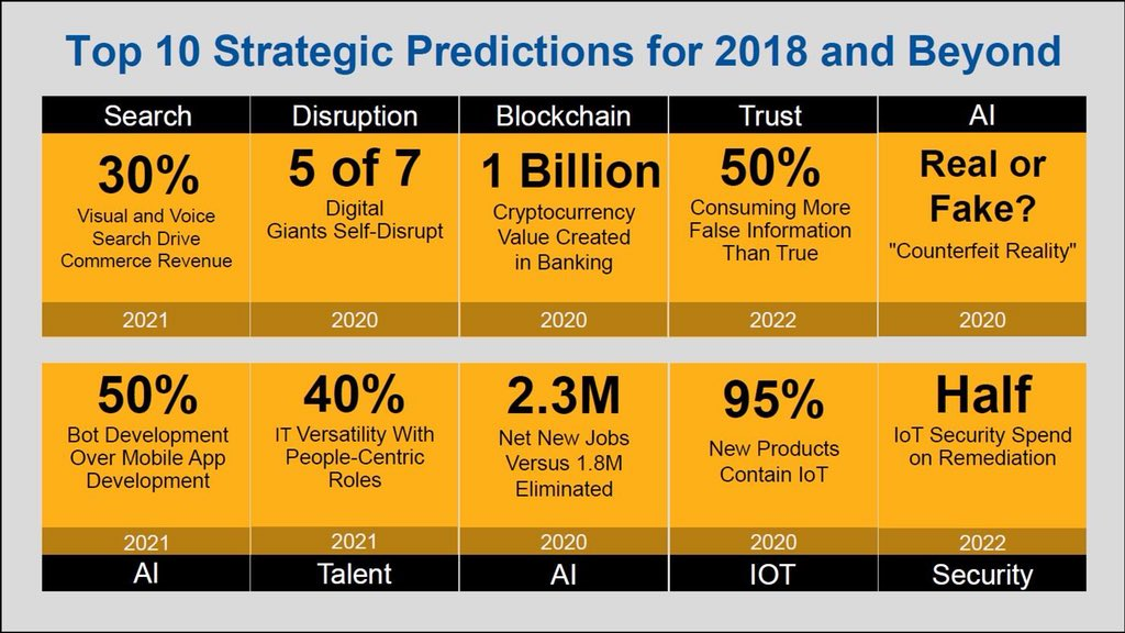 Trends that will become mainstream in 5 years, will change the way we work and play @MikeQuindazzi @phmackay @comicaloutput @jblefevre60 @evankirstel @rwang0 @TechFoodFight #IoT #AI #VR #AR #disruption #Crytocurrency #trust #security #blockchain #search #Talent #trends<br>http://pic.twitter.com/jlYecz0hvT