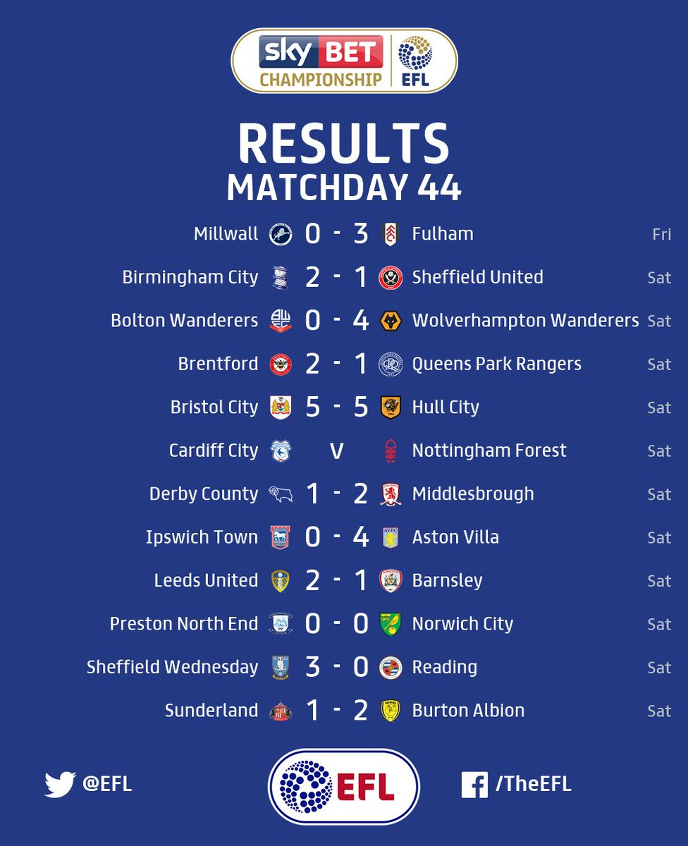 RESULTS: The full-time scores from across the #EFL.   👇