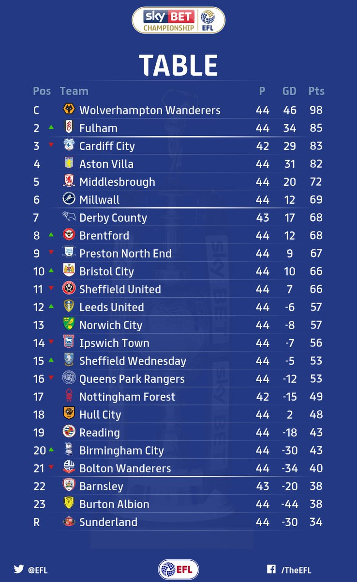 TABLE:   @Wolves are up as champions. 🏆  @SunderlandAFC's relegation is confirmed.
