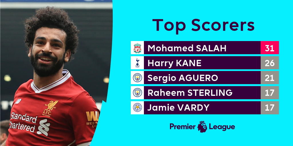 No player has scored more goals than @22mosalah in a 38-match #PL season