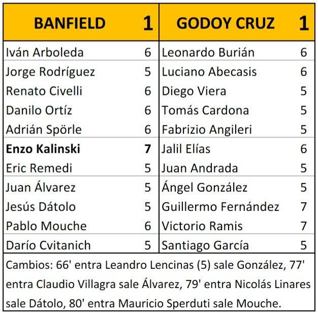 Banfield 1 - 1 Godoy Cruz ⚽58' Kalinski,...