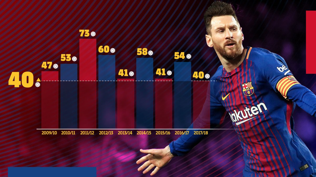 Leo #Messi&#39;s strike tonight means he has scored at least 40 goals in each of the last NINE seasons!  #CopaBarça<br>http://pic.twitter.com/hsxbLkG11Z