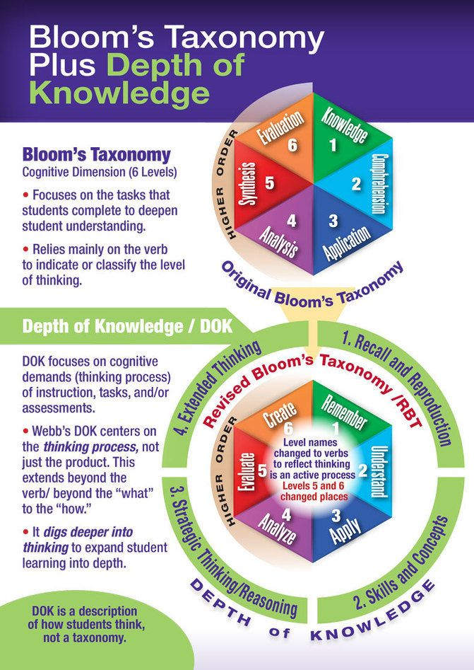 levels of thinking blooms taxonomy Bloom's taxonomy is a set of three hierarchical models used to classify educational learning objectives into levels of complexity and specificity.