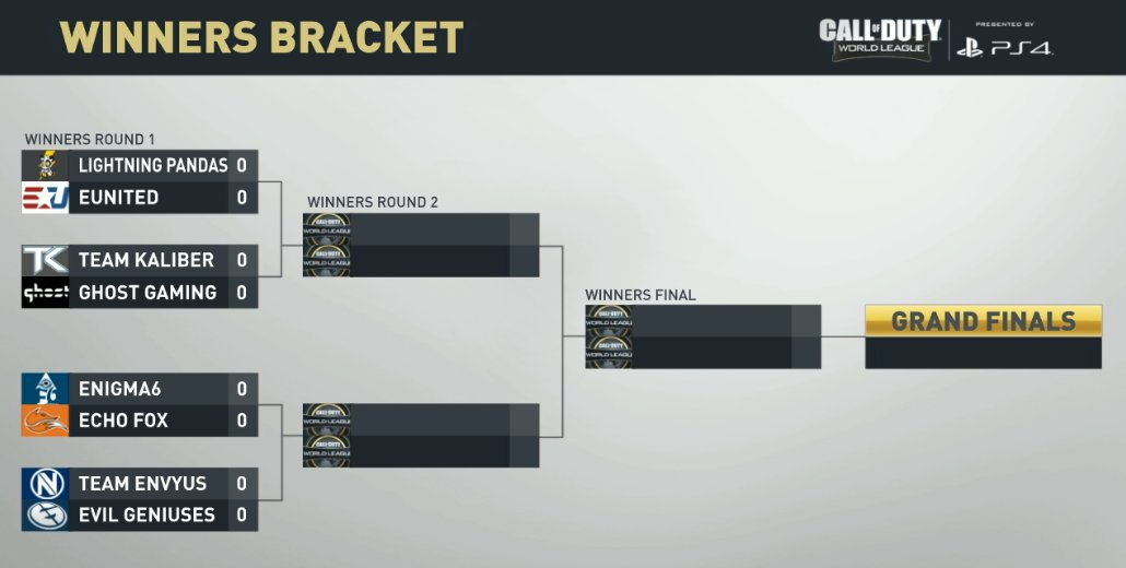 Your #CWLSeattle Winner's Bracket...  https://t.co/pUVEvOiNYf // #CWLPS4 https://t.co/lYLirI6JHs