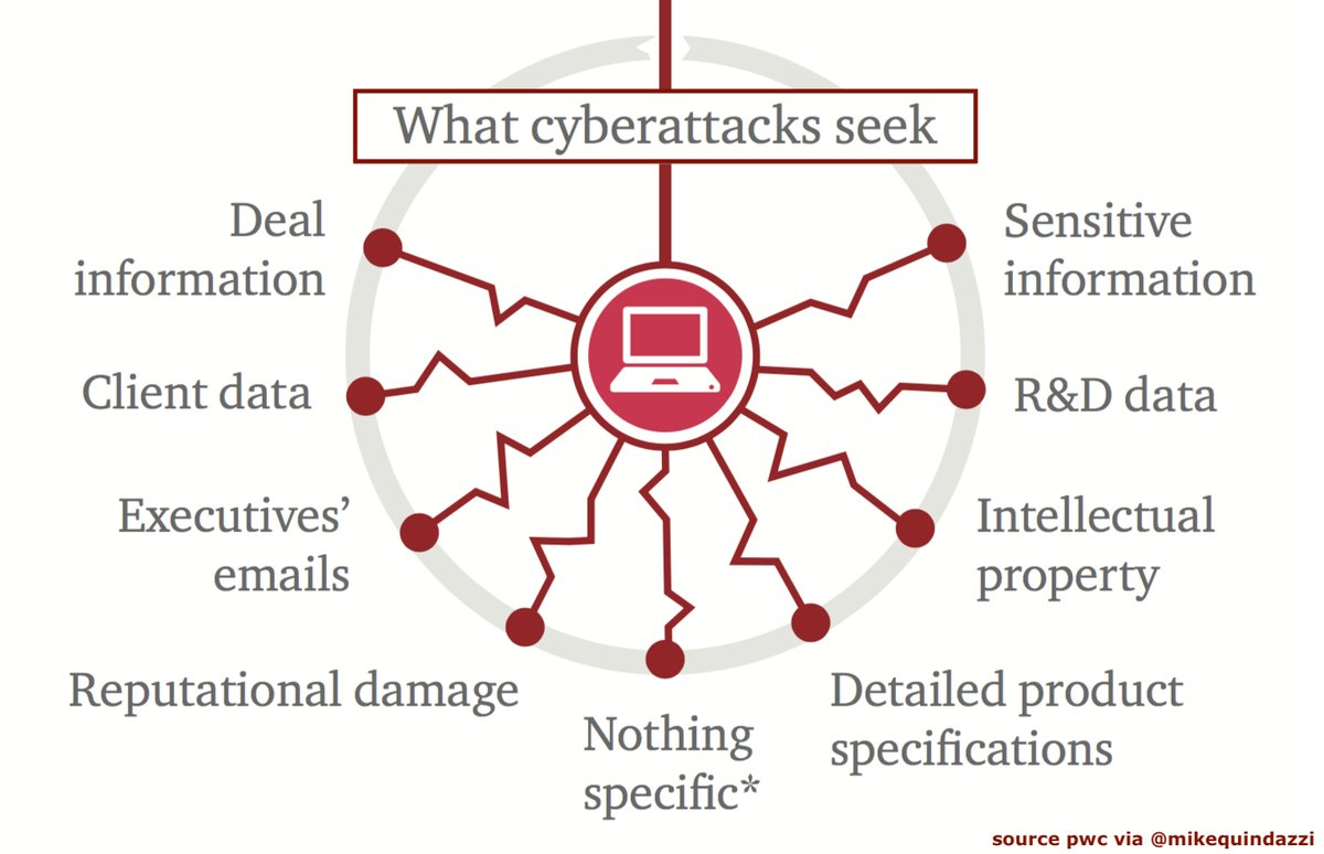 9 targets of #hackers and #cyberattacks to disrupt M&amp;A activity.   v/ @MikeQuindazzi  @Fisher85M @chboursin  #cybersecurity #ransomware #malware #ciso #cio #iot #cfo #ceo #PwC  http:// pwc.to/2GErYwm  &nbsp;  <br>http://pic.twitter.com/nkj9Wtx5KV