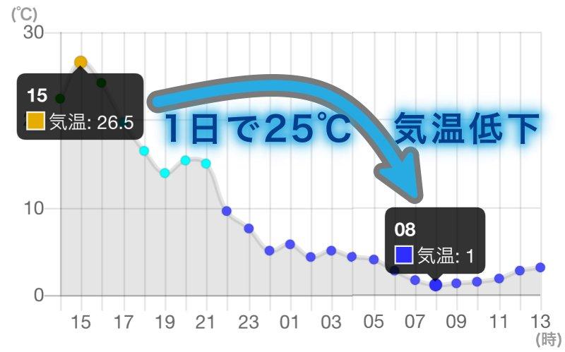 「季節 気温差」の画像検索結果