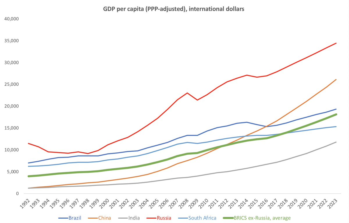 Since 1992 (earliest data for Russia available), #Russia outperformed in GDP per capita terms #Brazil, #SouthAfrica  and #India. But, hey, you know, non of that has ever happened… until 1999 kicked in…