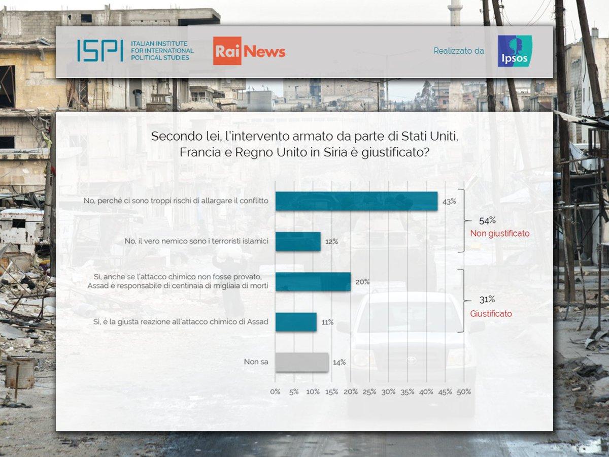 La maggioranza degli italiani reputa che l'intervento in #Siria di #Usa, #Uk e #Francia non sia giustificato e per il 74% degli intervistati l'#Italia ha fatto bene a non intervenire. Sondaggio ISPI-@RaiNews realizzato da @IpsosItalia