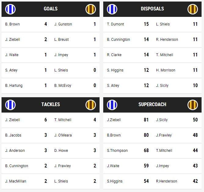 HALF-TIME Nth Melbourne 11.9 (75) lead Hawthorn 3.0 (18) Total domination by the Roos! What's happened to Hawthorn? LIVE COVERAGE: https://t.co/14mo7koGAL MATCH CENTRE: https://t.co/gPWpppHtDr