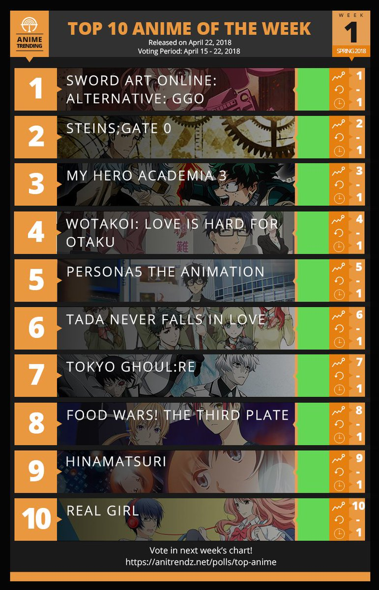 Anime Trending On Twitter Here Is Our First Spring 2018 Anime Of